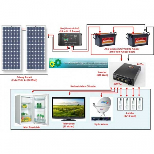 Güneş Panelli Çiftlik Evi Sistemi I