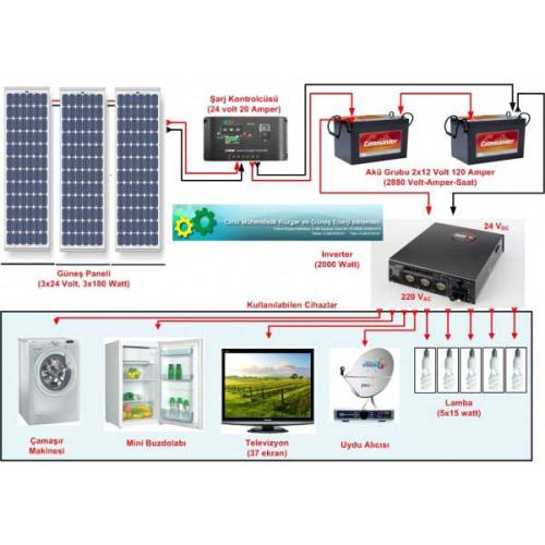 Güneş Panelli Çiftlik Evi Sistemi II (320)